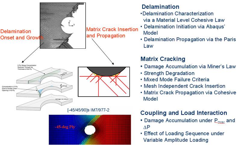 Cracking Composite Matrix