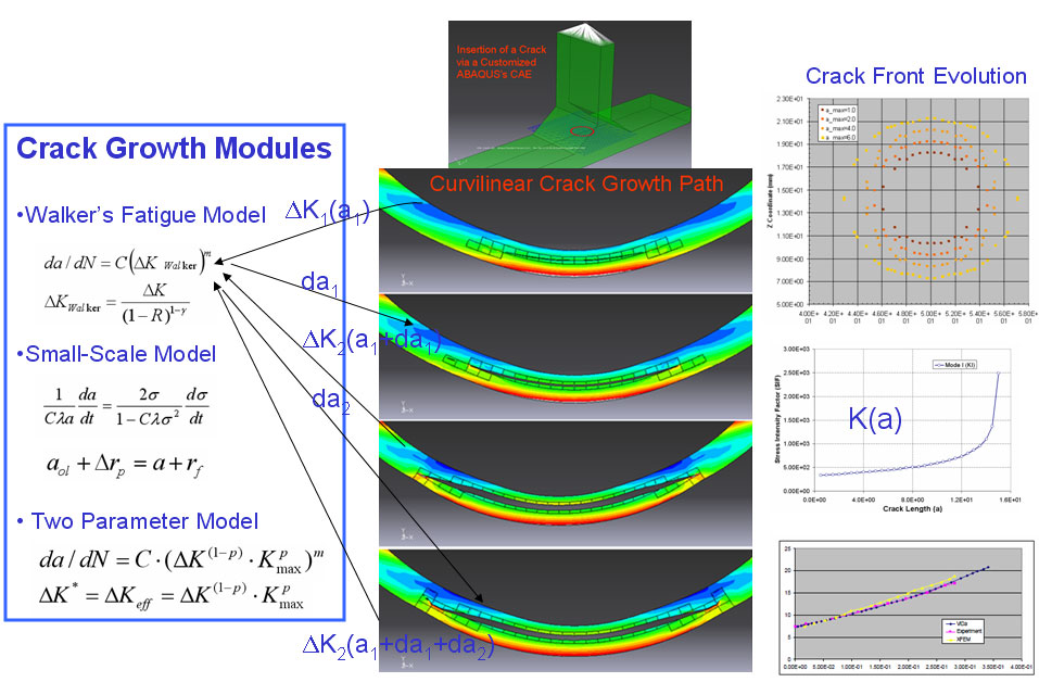 xfem crack growth vs cycles